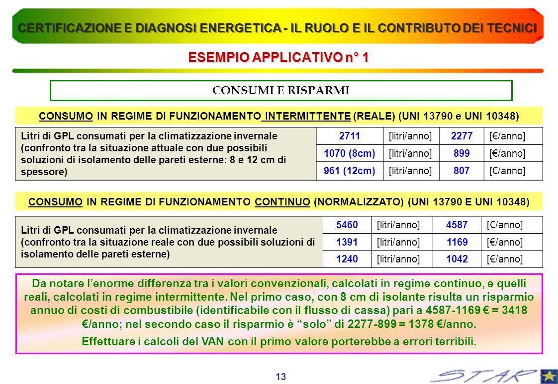 ESEMPIO APPLICATIVO n° 1 CONSUMI E RISPARMI CONSUMO IN REGIME DI FUNZIONAMENTO INTERMITTENTE (REALE) (UNI 13790 e UNI 10348) CONSUMO IN REGIME DI FUNZ