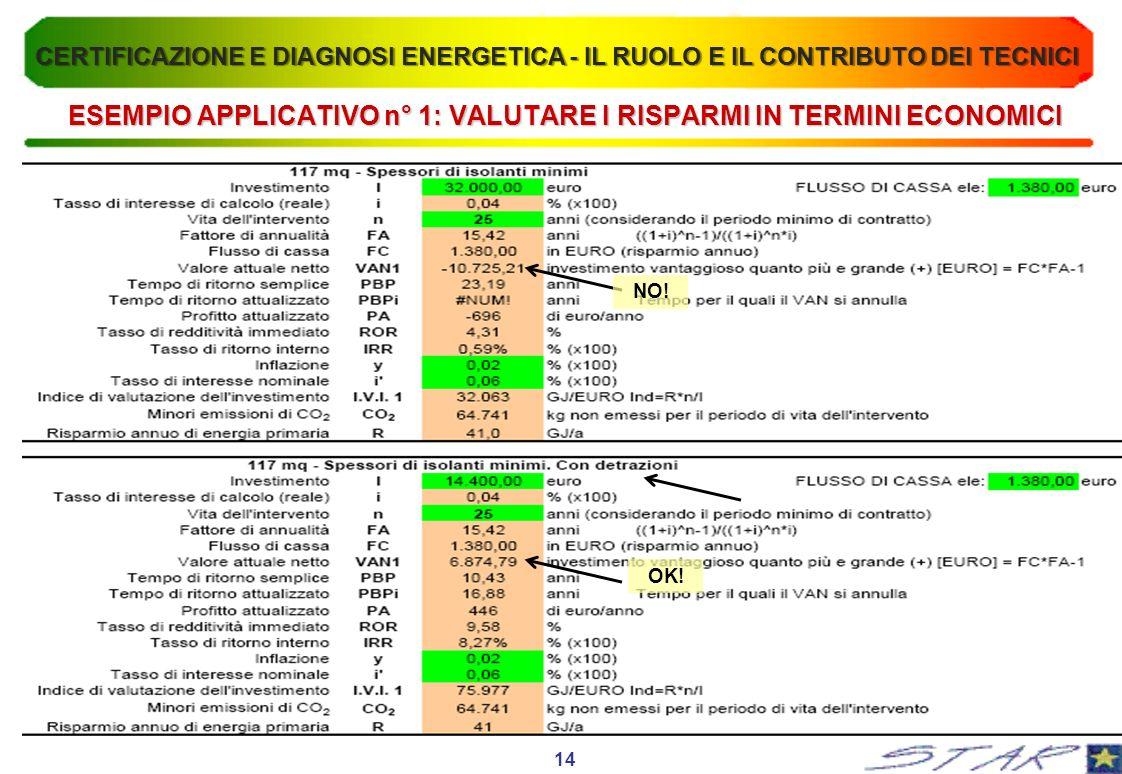 ESEMPIO APPLICATIVO n° 1: VALUTARE I RISPARMI IN TERMINI ECONOMICI 14 NO! OK! CERTIFICAZIONE E DIAGNOSI ENERGETICA - IL RUOLO E IL CONTRIBUTO DEI TECN