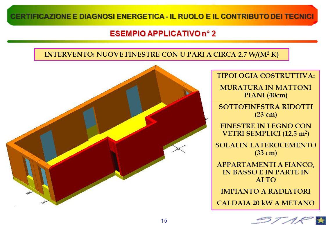 ESEMPIO APPLICATIVO n° 2 TIPOLOGIA COSTRUTTIVA: MURATURA IN MATTONI PIANI (40cm) SOTTOFINESTRA RIDOTTI (23 cm) FINESTRE IN LEGNO CON VETRI SEMPLICI (1