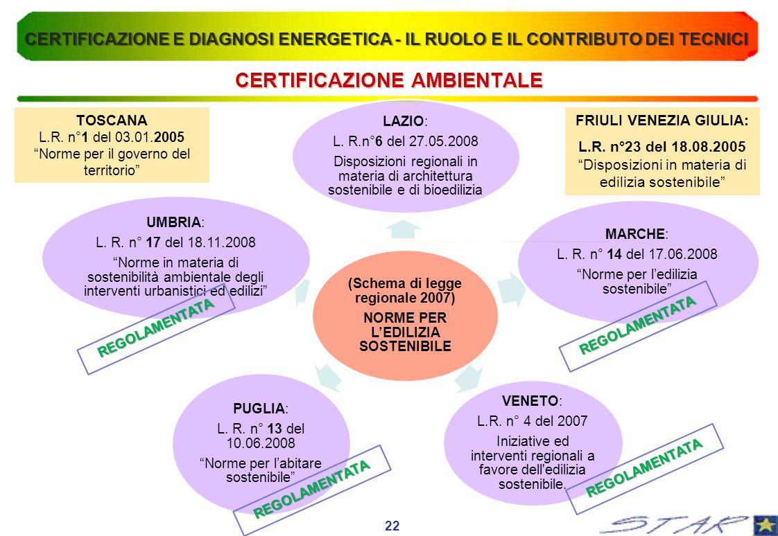 CERTIFICAZIONE AMBIENTALE 22 (Schema di legge regionale 2007) NORME PER LEDILIZIA SOSTENIBILE LAZIO: L. R.n°6 del 27.05.2008 Disposizioni regionali in