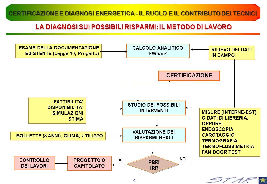 CEN UMBRELLA DOCUMENT LE MODALITA DI CALCOLO: METODO EUROPEO 5 CERTIFICAZIONE E DIAGNOSI ENERGETICA - IL RUOLO E IL CONTRIBUTO DEI TECNICI