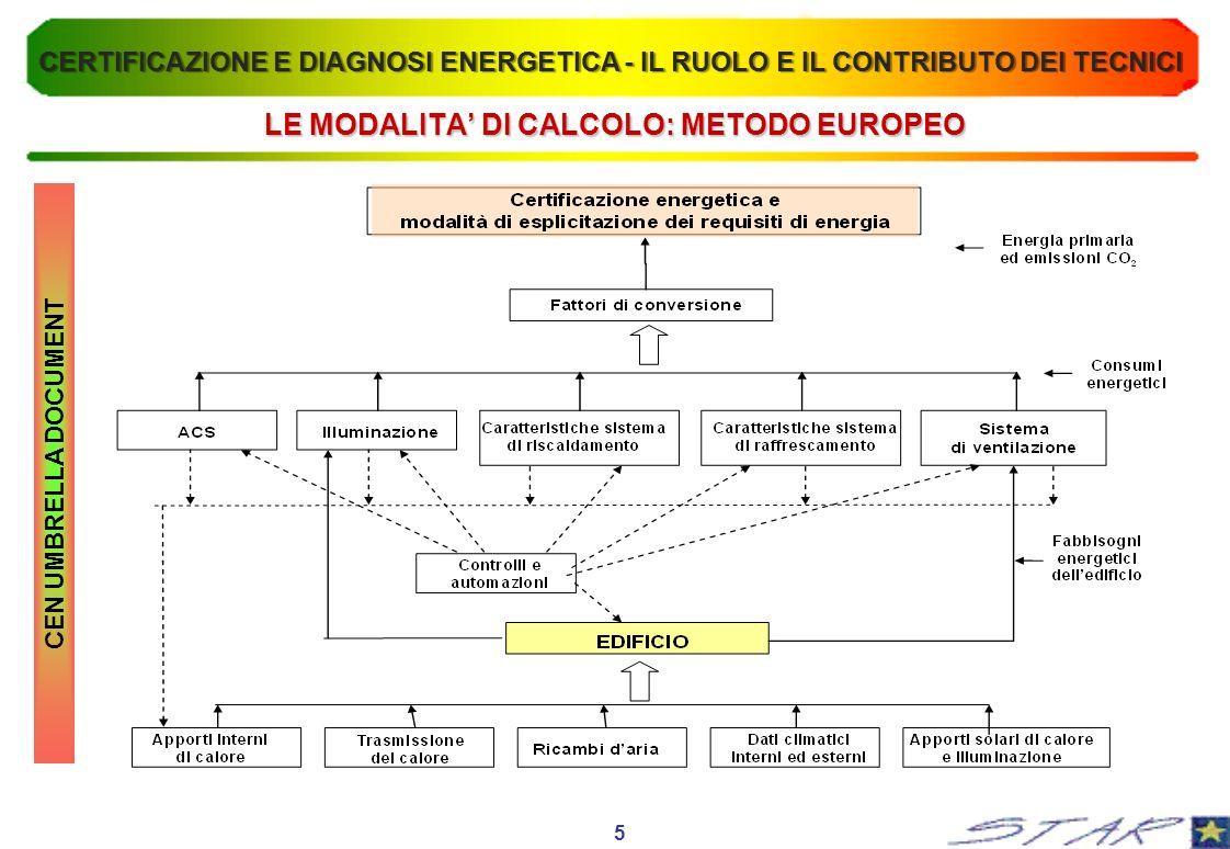 ESEMPIO APPLICATIVO n° 2 RISULTATI CALCOLI TERMICI CALCOLO IN REGIME DI FUNZIONAMENTO INTERMITTENTE (REALE) (UNI 13790 e UNI 10348) CALCOLO IN REGIME DI FUNZIONAMENTO CONTINUO (NORMALIZZATO) (UNI 13790 E UNI 10348) Fabbisogno annuo di energia primaria per la climatizzazione invernale, in regime continuo Q: PRIMA E DOPO GLI INTERVENTI DI RIQUALIFICAZIONE (FINESTRE) 46.773,00[MJ/anno] 41.509,00[MJ/anno] Volume lordo277,6[m 3 ] Superficie disperdente129,2[m 2 ] Superficie utile servita dalla centrale:61[m 2 ] Fabbisogno annuo di energia primaria per la climatizzazione invernale, in regime continuo, per m 2 di superficie utile PRIMA E DOPO GLI INTERVENTI 212,55 [kWh/m2 anno] 188,63 Fabbisogno annuo di energia primaria per la climatizzazione invernale, in regime continuo Q: PRIMA E DOPO GLI INTERVENTI DI RIQUALIFICAZIONE (FINESTRE) 42.134,00Prima [MJ/anno] 37.432,00Dopo [MJ/anno] 16 CERTIFICAZIONE E DIAGNOSI ENERGETICA - IL RUOLO E IL CONTRIBUTO DEI TECNICI