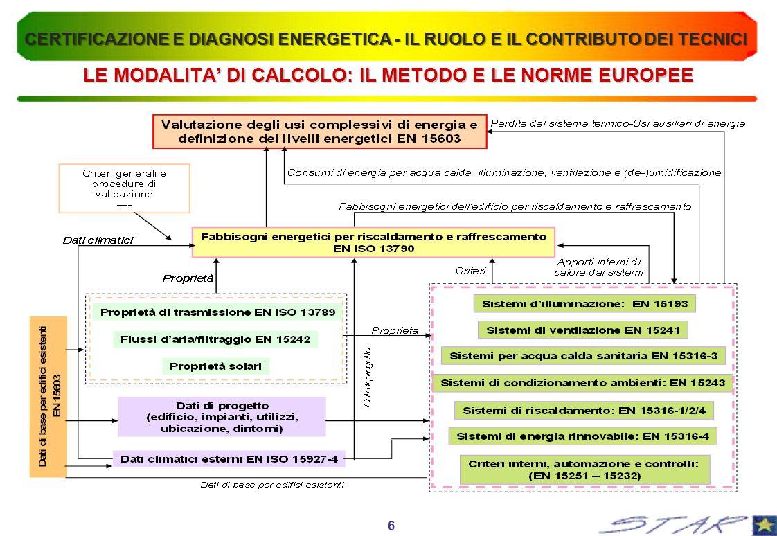 LE MODALITA DI CALCOLO: IL METODO E LE NORME EUROPEE 6 CERTIFICAZIONE E DIAGNOSI ENERGETICA - IL RUOLO E IL CONTRIBUTO DEI TECNICI