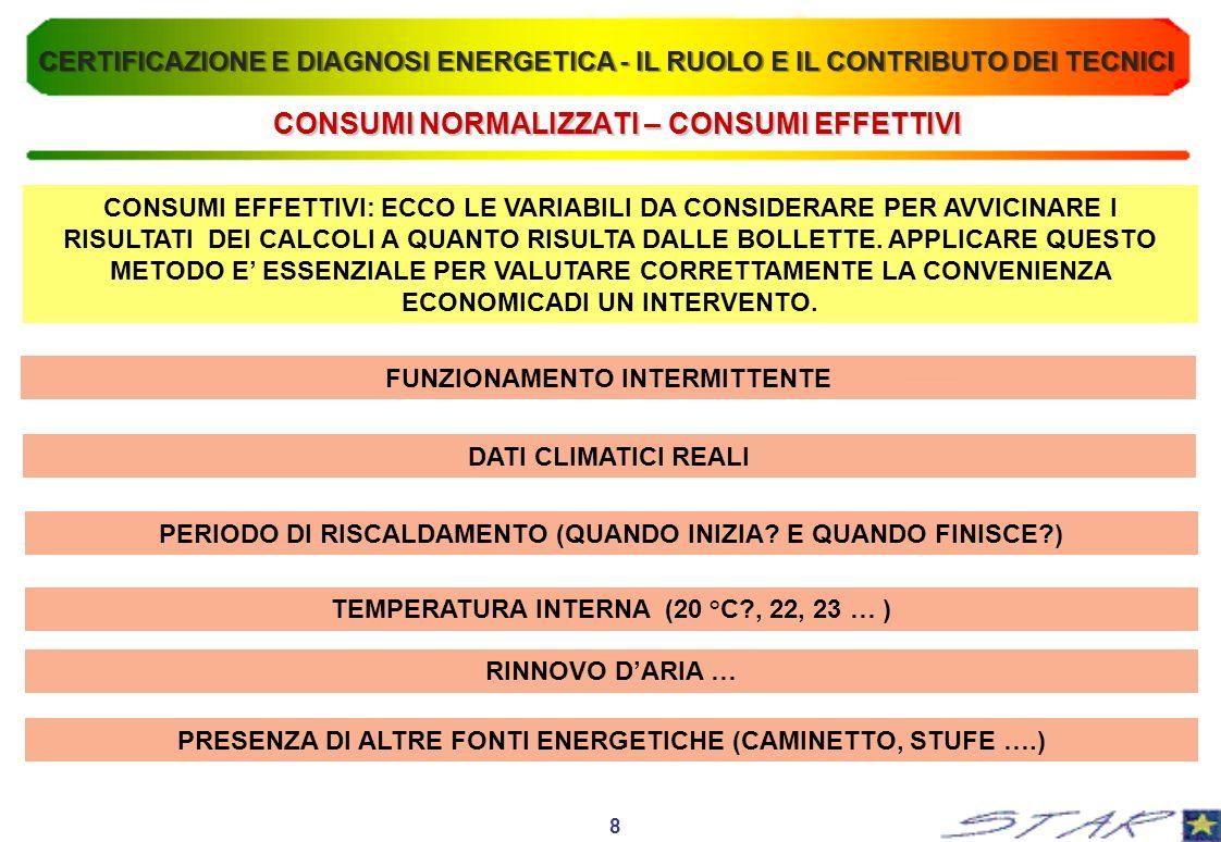 ESEMPIO APPLICATIVO n° 1 TIPOLOGIA COSTRUTTIVA: MURATURA IN BLOCCHI DI TUFO (36cm) SOTTOFINESTRA RIDOTTI (20 cm) FINESTRE DOPPIE CON VETRI SEMPLICI TETTO IN LATEROCEMENTO (20cm) CORDOLI PERIMETRALI IN CEMENTO ARMATO CANTINA AREATA IMPIANTO A RADIATORI CALDAIA 24 kW A GPL POSTA ALLESTERNO INTERVENTI RICHIESTI: RIFACIMENTO INTONACO FACCIATE SOSTITUZIONE FINESTRE LIMITARE I CONSUMI DI GPL 9 CERTIFICAZIONE E DIAGNOSI ENERGETICA - IL RUOLO E IL CONTRIBUTO DEI TECNICI