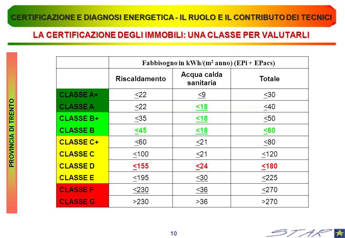 LA CERTIFICAZIONE DEGLI IMMOBILI: UNA CLASSE PER VALUTARLI PROVINCIA DI TRENTO Fabbisogno in kWh/(m 2 anno) (EPi + EPacs) Riscaldamento Acqua calda sanitaria Totale CLASSE A+<22<9<30 CLASSE A<22<18<40 CLASSE B+<35<18<50 CLASSE B<45<18<60 CLASSE C+<60<21<80 CLASSE C<100<21<120 CLASSE D<155<24<180 CLASSE E<195<30<225 CLASSE F<230<36<270 CLASSE G>230>36>270 10 CERTIFICAZIONE E DIAGNOSI ENERGETICA - IL RUOLO E IL CONTRIBUTO DEI TECNICI