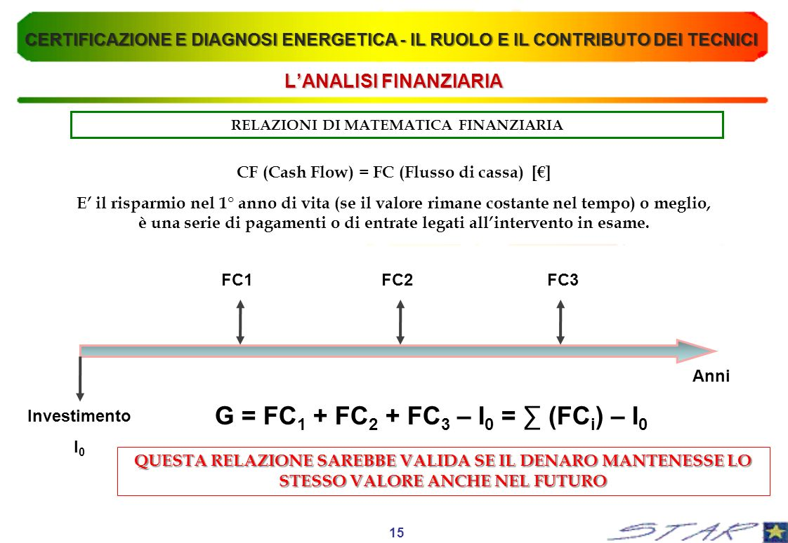 LANALISI FINANZIARIA RELAZIONI DI MATEMATICA FINANZIARIA CF (Cash Flow) = FC (Flusso di cassa) [] E il risparmio nel 1° anno di vita (se il valore rim