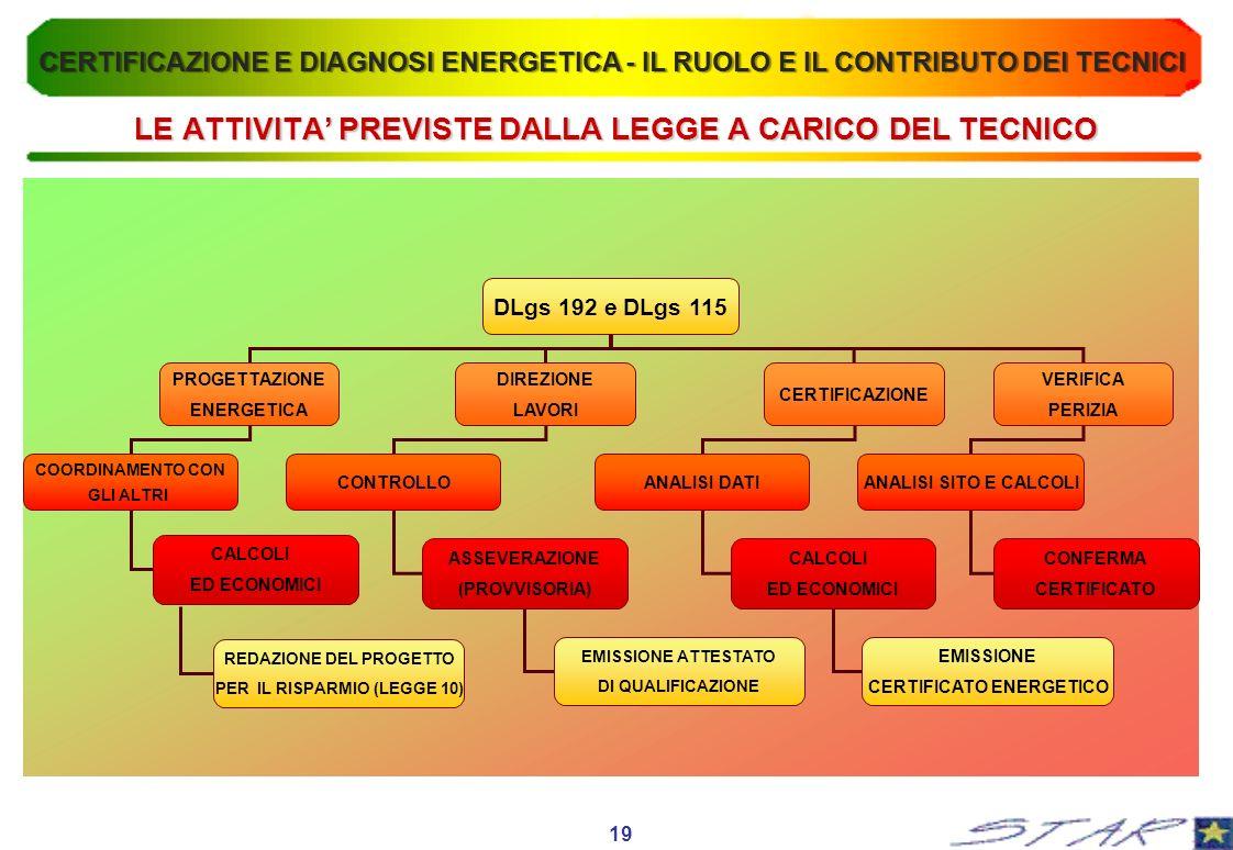 LE ATTIVITA PREVISTE DALLA LEGGE A CARICO DEL TECNICO DLgs 192 e DLgs 115 PROGETTAZIONE ENERGETICA DIREZIONE LAVORI CERTIFICAZIONE COORDINAMENTO CON GLI ALTRI CONTROLLOANALISI DATI VERIFICA PERIZIA CALCOLI ED ECONOMICI ASSEVERAZIONE (PROVVISORIA) CALCOLI ED ECONOMICI EMISSIONE CERTIFICATO ENERGETICO ANALISI SITO E CALCOLI CONFERMA CERTIFICATO EMISSIONE ATTESTATO DI QUALIFICAZIONE 19 REDAZIONE DEL PROGETTO PER IL RISPARMIO (LEGGE 10) CERTIFICAZIONE E DIAGNOSI ENERGETICA - IL RUOLO E IL CONTRIBUTO DEI TECNICI