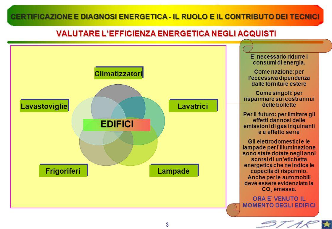VALUTARE LEFFICIENZA ENERGETICA NEGLI ACQUISTI Climatizzatori Lavatrici LampadeFrigoriferi Lavastoviglie EDIFICI E necessario ridurre i consumi di ene