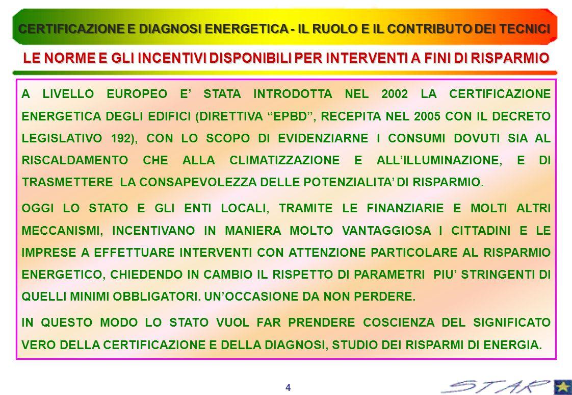 LE NORME E GLI INCENTIVI DISPONIBILI PER INTERVENTI A FINI DI RISPARMIO A LIVELLO EUROPEO E STATA INTRODOTTA NEL 2002 LA CERTIFICAZIONE ENERGETICA DEGLI EDIFICI (DIRETTIVA EPBD, RECEPITA NEL 2005 CON IL DECRETO LEGISLATIVO 192), CON LO SCOPO DI EVIDENZIARNE I CONSUMI DOVUTI SIA AL RISCALDAMENTO CHE ALLA CLIMATIZZAZIONE E ALLILLUMINAZIONE, E DI TRASMETTERE LA CONSAPEVOLEZZA DELLE POTENZIALITA DI RISPARMIO.