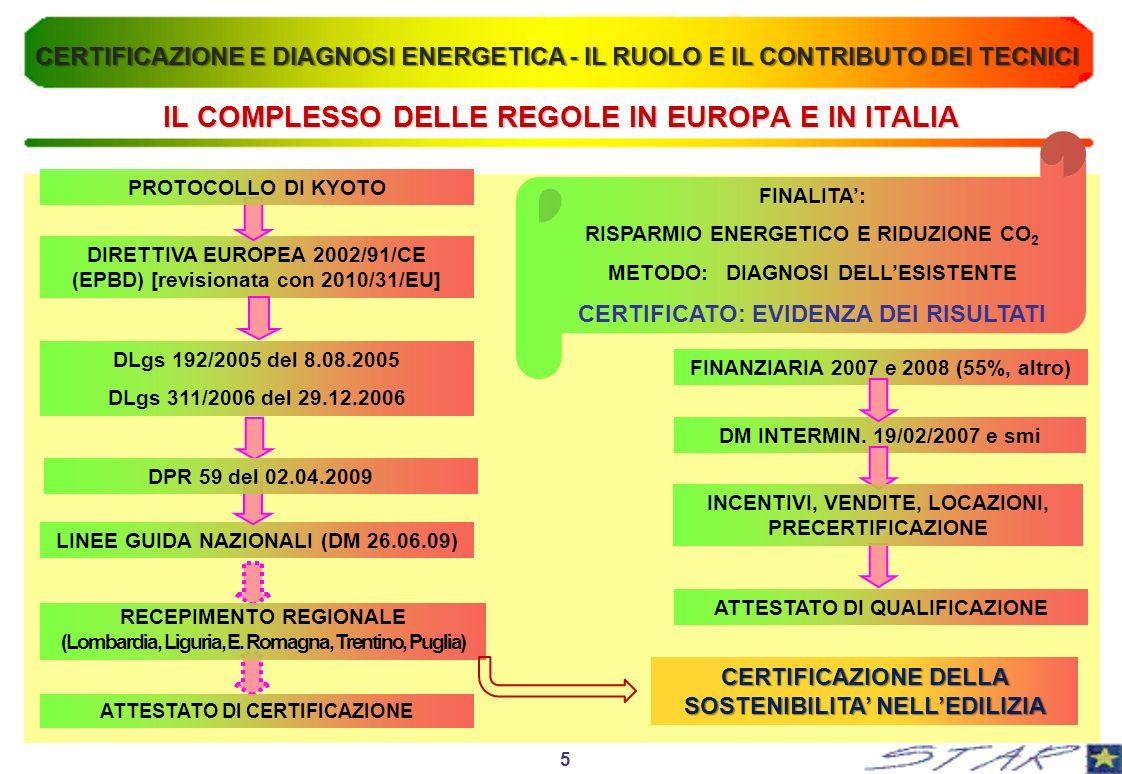 IL COMPLESSO DELLE REGOLE IN EUROPA E IN ITALIA DIRETTIVA EUROPEA 2002/91/CE (EPBD) [revisionata con 2010/31/EU] PROTOCOLLO DI KYOTO DLgs 192/2005 del 8.08.2005 DLgs 311/2006 del 29.12.2006 FINANZIARIA 2007 e 2008 (55%, altro) DM INTERMIN.