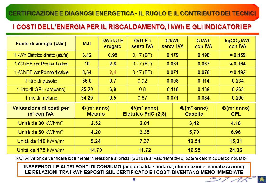 INSERENDO LE ALTRI FONTI DI CONSUMO (acqua calda sanitaria, illuminazione, climatizzazione) LE RELAZIONI TRA I kWh ESPOSTI SUL CERTIFICATO E I COSTI DIVENTANO MENO IMMEDIATE NOTA: Valori da verificare localmente in relazione ai prezzi (2010) e ai valori effettivi di potere calorifico dei combustibili 8 I COSTI DELLENERGIA PER IL RISCALDAMENTO, I kWh E GLI INDICATORI EP CERTIFICAZIONE E DIAGNOSI ENERGETICA - IL RUOLO E IL CONTRIBUTO DEI TECNICI Fonte di energia (U.E.)MJt kWht/U.E erogato /(U.E.) senza IVA /kWh senza IVA /kWh con IVA kgCO 2 /kWh con IVA 1 kWh Elettrico diretto (stufa)3,420,950,17 (BT)0,1790,198 0,459 1 kWh E.E.