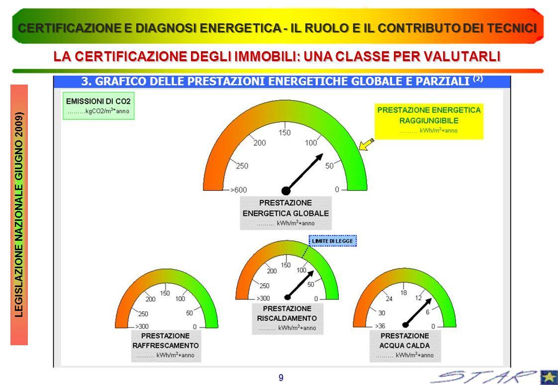 LA CERTIFICAZIONE DEGLI IMMOBILI: UNA CLASSE PER VALUTARLI LEGISLAZIONE NAZIONALE GIUGNO 2009) 9 CERTIFICAZIONE E DIAGNOSI ENERGETICA - IL RUOLO E IL
