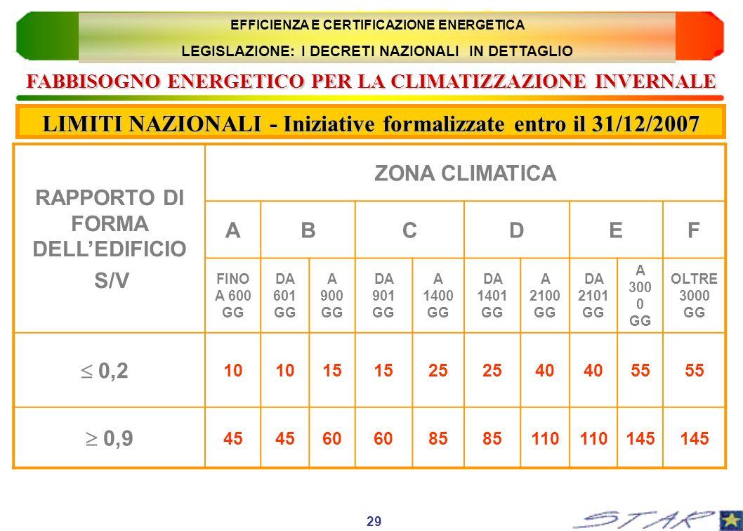 FABBISOGNO ENERGETICO PER LA CLIMATIZZAZIONE INVERNALE RAPPORTO DI FORMA DELLEDIFICIO S/V ZONA CLIMATICA ABCDEF FINO A 600 GG DA 601 GG A 900 GG DA 90