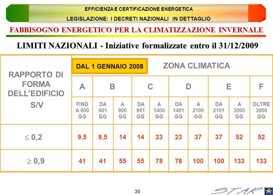 RAPPORTO DI FORMA DELLEDIFICIO S/V ZONA CLIMATICA ABCDEF FINO A 600 GG DA 601 GG A 900 GG DA 901 GG A 1400 GG DA 1401 GG A 2100 GG DA 2101 GG A 3000 G