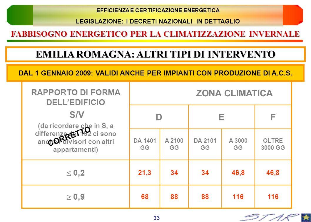 RAPPORTO DI FORMA DELLEDIFICIO S/V (da ricordare che in S, a differenza del 192 ci sono anche i divisori con altri appartamenti) ZONA CLIMATICA DEF DA