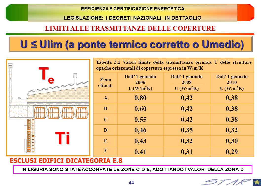 LIMITI ALLE TRASMITTANZE DELLE COPERTURE Ti TeTeTeTe Tabella 3.1 Valori limite della trasmittanza termica U delle strutture opache orizzontali di cope