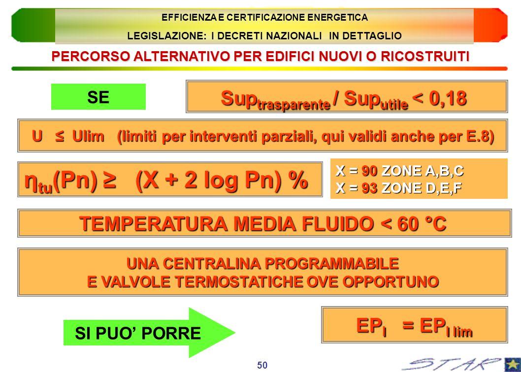 PERCORSO ALTERNATIVO PER EDIFICI NUOVI O RICOSTRUITI Sup trasparente / Sup utile < 0,18 U Ulim (limiti per interventi parziali, qui validi anche per E