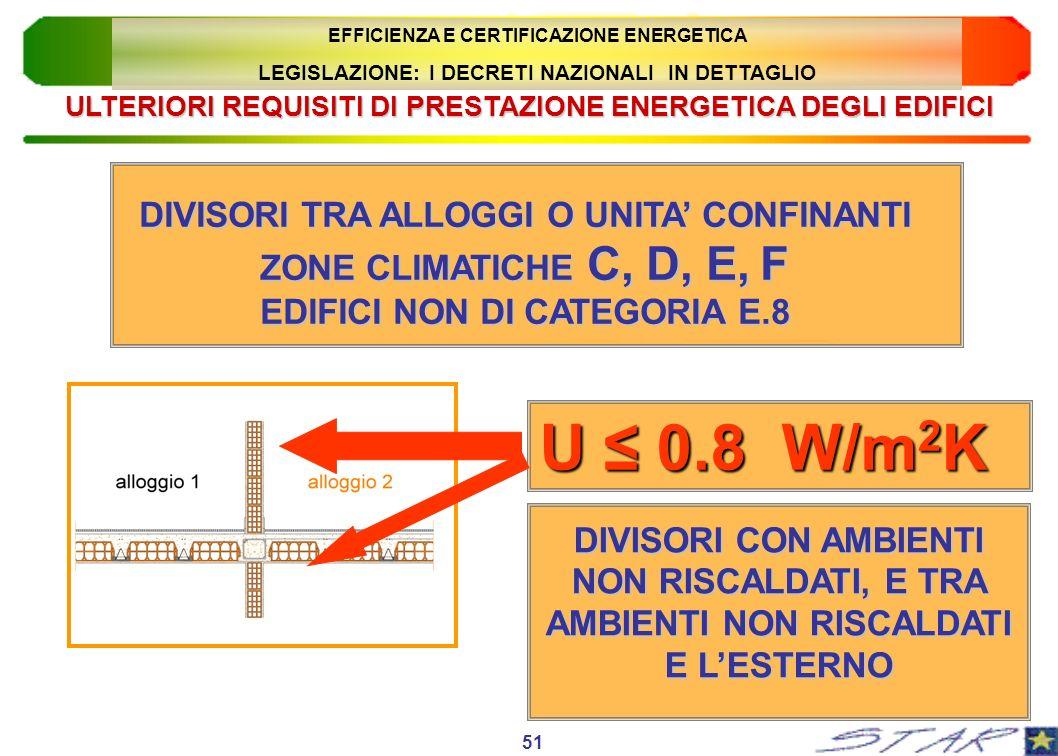 ULTERIORI REQUISITI DI PRESTAZIONE ENERGETICA DEGLI EDIFICI DIVISORI TRA ALLOGGI O UNITA CONFINANTI ZONE CLIMATICHE C, D, E, F EDIFICI NON DI CATEGORI