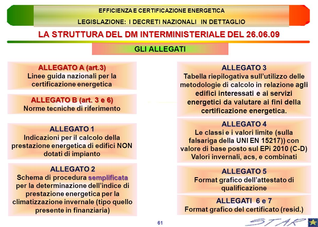 LA STRUTTURA DEL DM INTERMINISTERIALE DEL 26.06.09 ALLEGATO A (art.3) Linee guida nazionali per la certificazione energetica GLI ALLEGATI 61 EFFICIENZ