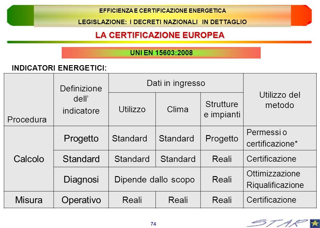 LA CERTIFICAZIONE EUROPEA UNI EN 15603:2008 INDICATORI ENERGETICI: Procedura Definizione dell indicatore Dati in ingresso Utilizzo del metodo Utilizzo