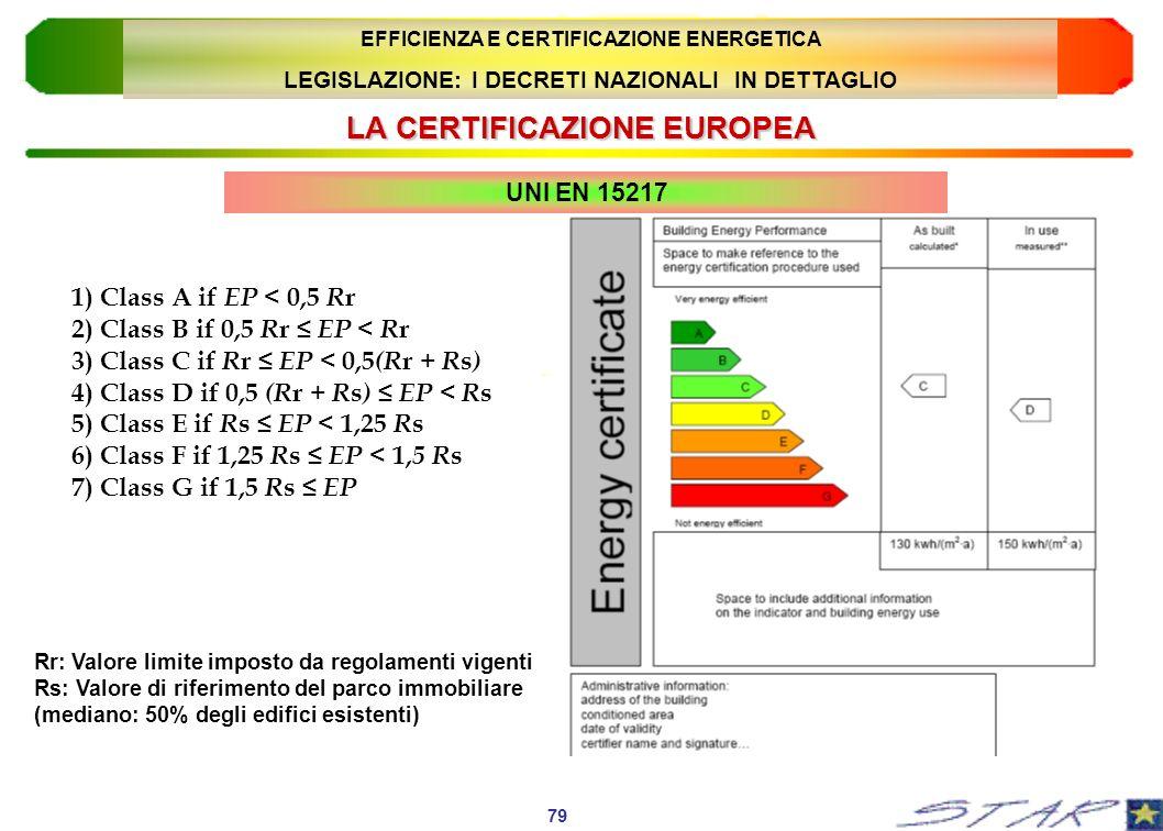 LA CERTIFICAZIONE EUROPEA UNI EN 15217 1) Class A if EP < 0,5 R r 2) Class B if 0,5 R r EP < R r 3) Class C if R r EP < 0,5 (R r + R s ) 4) Class D if