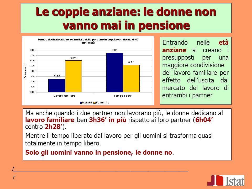 Ma anche quando i due partner non lavorano più, le donne dedicano al lavoro familiare ben 3h36 in più rispetto ai loro partner (6h04 contro 2h28). Men