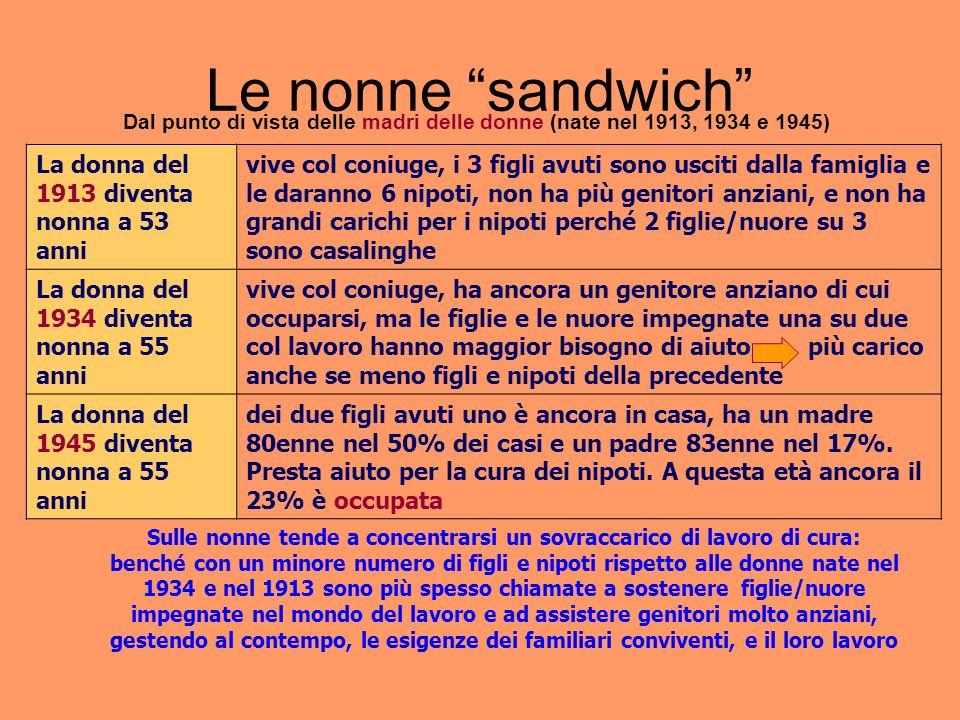 Le nonne sandwich Dal punto di vista delle madri delle donne (nate nel 1913, 1934 e 1945) La donna del 1913 diventa nonna a 53 anni vive col coniuge,