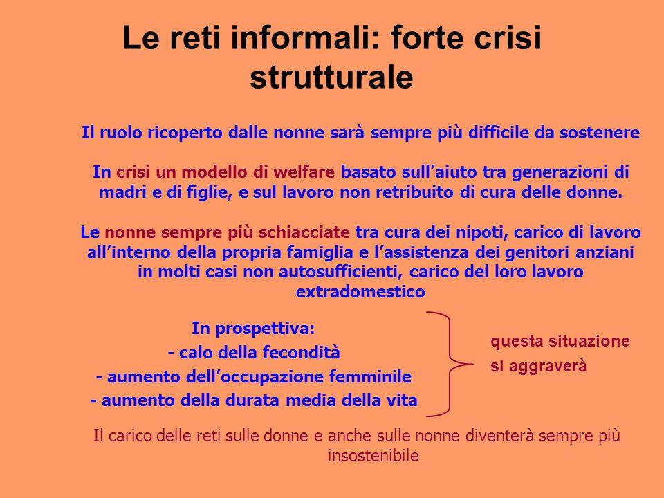 Le reti informali: forte crisi strutturale questa situazione si aggraverà In prospettiva: - calo della fecondità - aumento delloccupazione femminile -