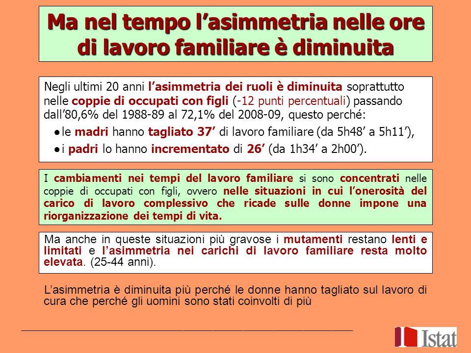 Negli ultimi 20 anni lasimmetria dei ruoli è diminuita soprattutto nelle coppie di occupati con figli (-12 punti percentuali) passando dall80,6% del 1