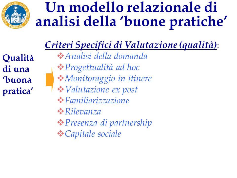 Case studies: RegioneAziendaSettoreN.