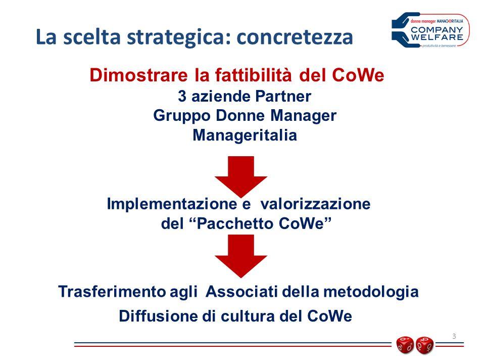 Dimostrare la fattibilità del CoWe 3 aziende Partner Gruppo Donne Manager Manageritalia La scelta strategica: concretezza 3 Implementazione e valorizzazione del Pacchetto CoWe Trasferimento agli Associati della metodologia Diffusione di cultura del CoWe