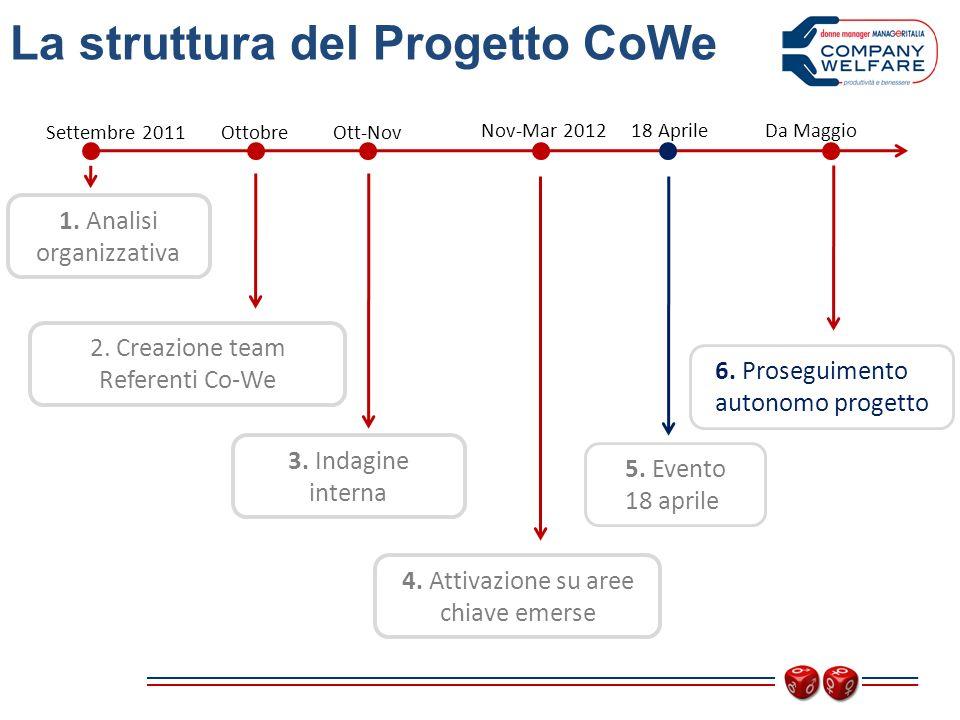 1. Analisi organizzativa La struttura del Progetto CoWe Settembre 2011 3.