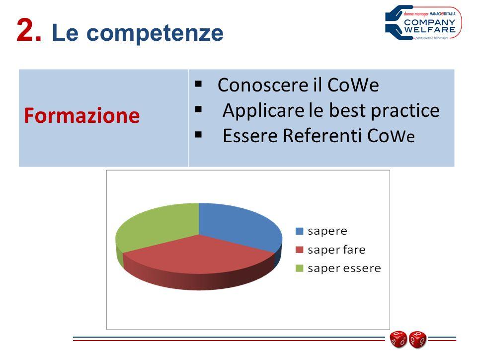 2. Le competenze Formazione Conoscere il CoWe Applicare le best practice Essere Referenti Co We