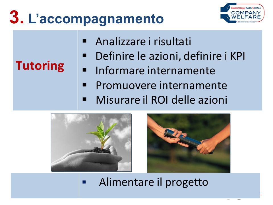 3. Laccompagnamento Tutoring Analizzare i risultati Definire le azioni, definire i KPI Informare internamente Promuovere internamente Misurare il ROI