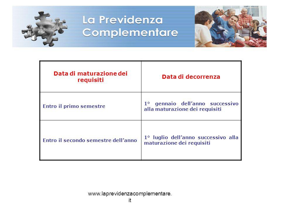 www.laprevidenzacomplementare. it Data di maturazione dei requisiti Data di decorrenza Entro il primo semestre 1° gennaio dellanno successivo alla mat