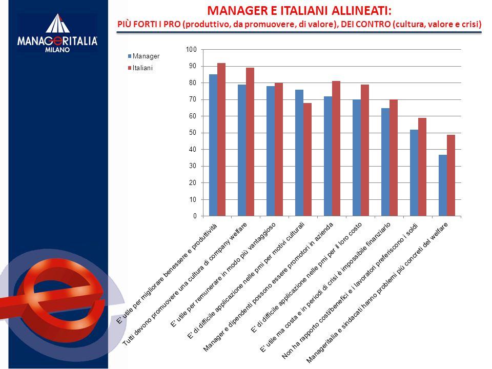 MANAGER E ITALIANI ALLINEATI: PIÙ FORTI I PRO (produttivo, da promuovere, di valore), DEI CONTRO (cultura, valore e crisi)