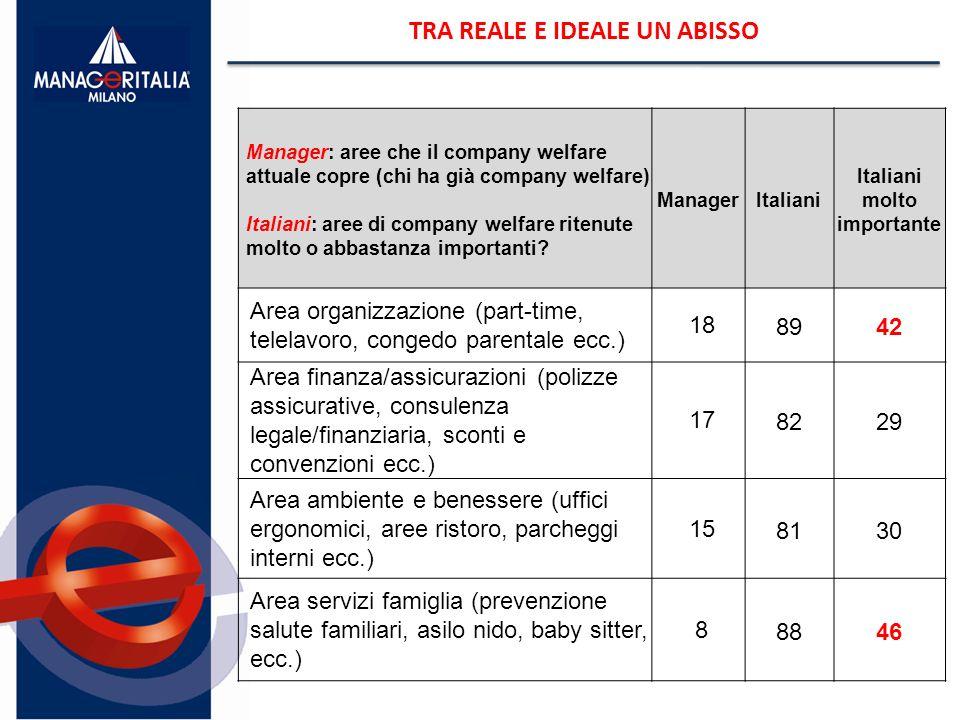 TRA REALE E IDEALE UN ABISSO Manager: aree che il company welfare attuale copre (chi ha già company welfare) Italiani: aree di company welfare ritenute molto o abbastanza importanti.