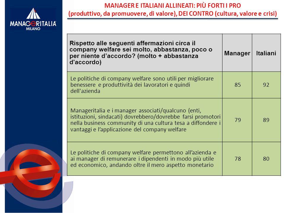 MANAGER E ITALIANI ALLINEATI: PIÙ FORTI I PRO (produttivo, da promuovere, di valore), DEI CONTRO (cultura, valore e crisi) Rispetto alle seguenti affe