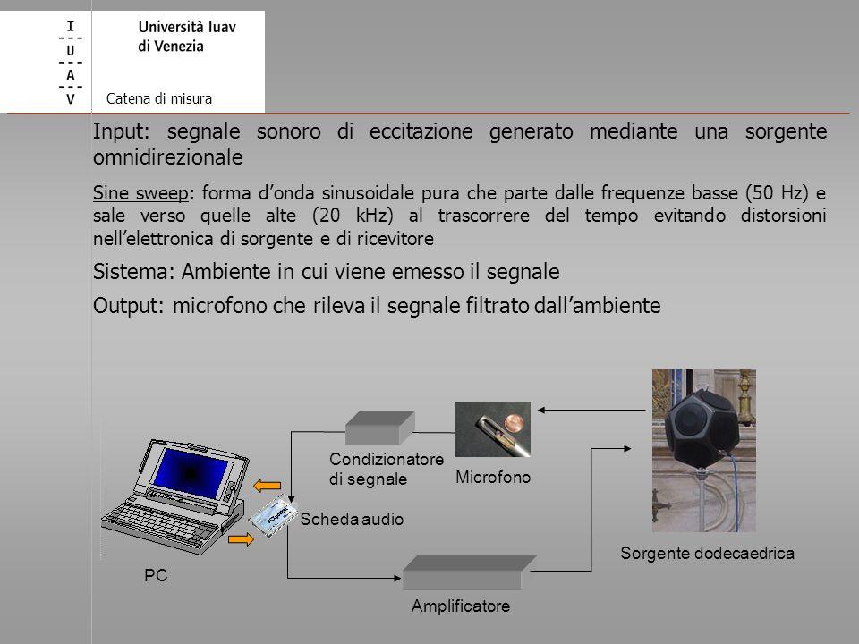 PC Amplificatore Sorgente dodecaedrica Microfono Condizionatore di segnale Scheda audio Input: segnale sonoro di eccitazione generato mediante una sor