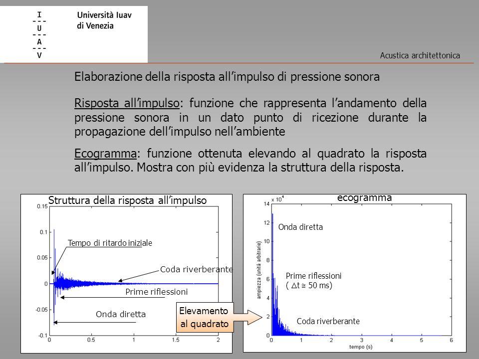 Acustica architettonica Risposta allimpulso: funzione che rappresenta landamento della pressione sonora in un dato punto di ricezione durante la propa