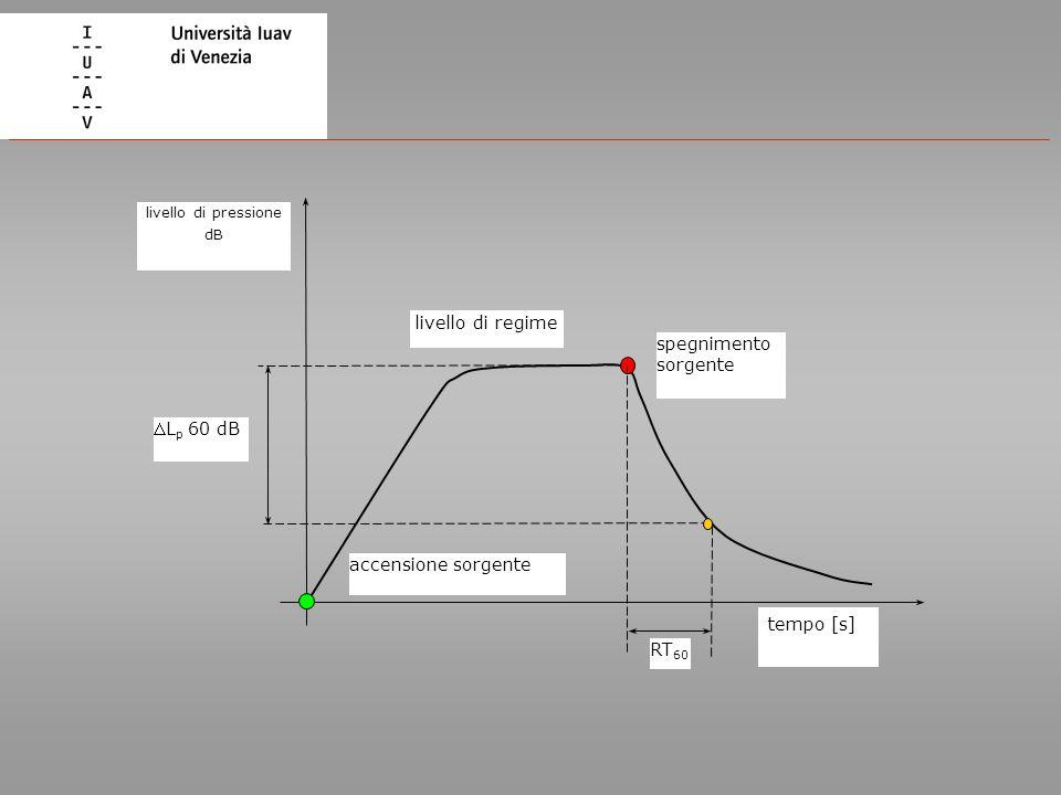 tempo [s] livello di pressione dB RT 60 L p 60 dB spegnimento sorgente livello di regime accensione sorgente