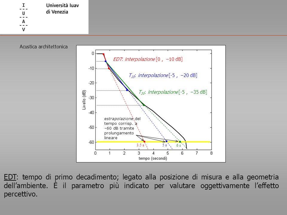 EDT: interpolazione [0, –10 dB] T 15 : interpolazione [-5, –20 dB] T 30 : interpolazione [-5, –35 dB] estrapolazione del tempo corrisp. a –60 dB trami