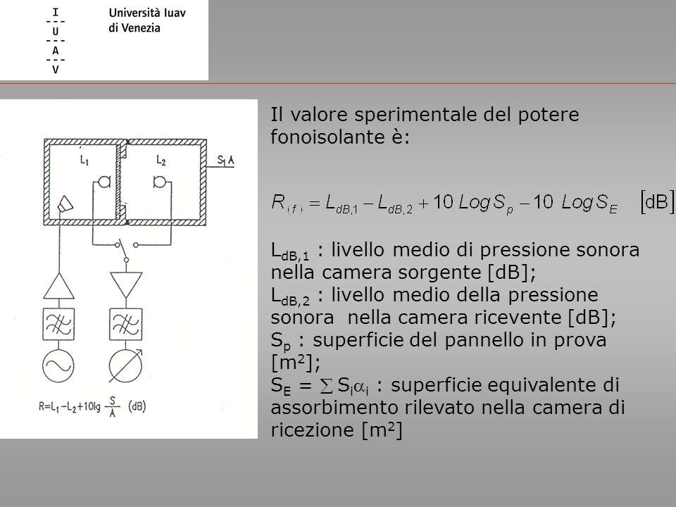 Il valore sperimentale del potere fonoisolante è: L dB,1 : livello medio di pressione sonora nella camera sorgente [dB]; L dB,2 : livello medio della