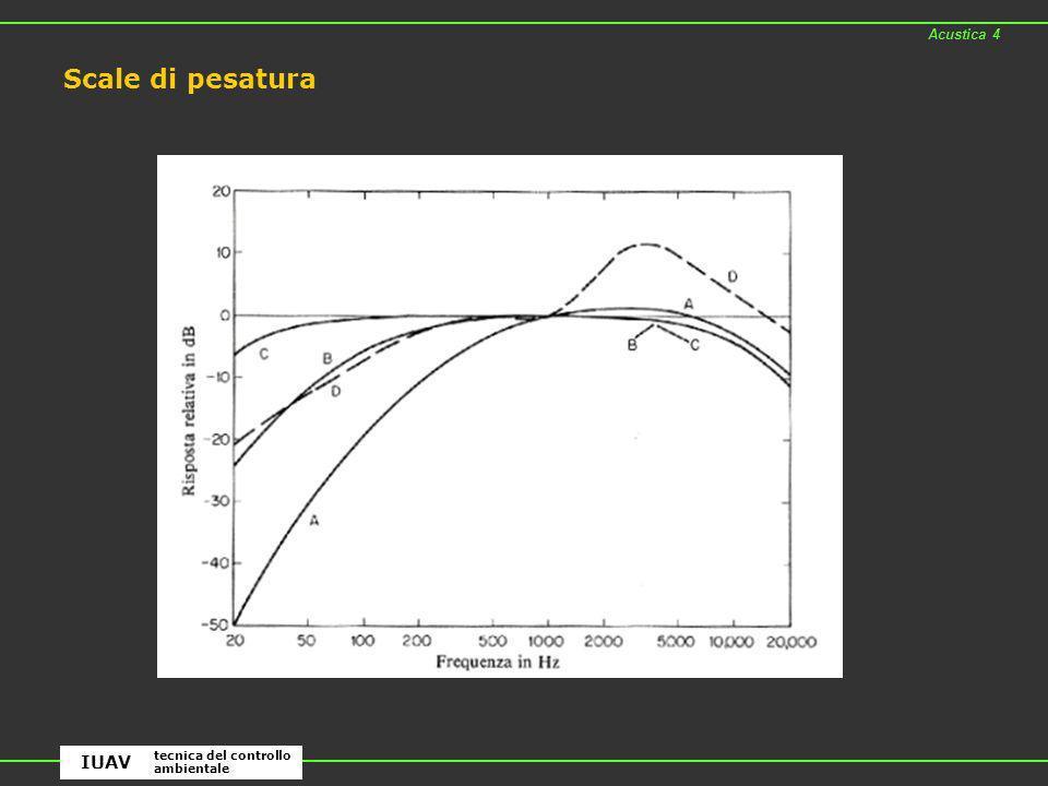 Scale di pesatura Acustica 4 tecnica del controllo ambientale IUAV