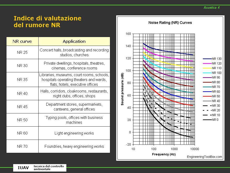 Indice di valutazione del rumore NR Acustica 4 tecnica del controllo ambientale IUAV