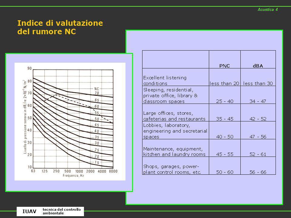 Acustica 4 tecnica del controllo ambientale IUAV Indice di valutazione del rumore NC