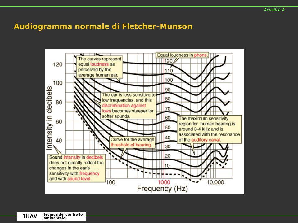 Audiogramma normale di Fletcher-Munson Acustica 4 tecnica del controllo ambientale IUAV