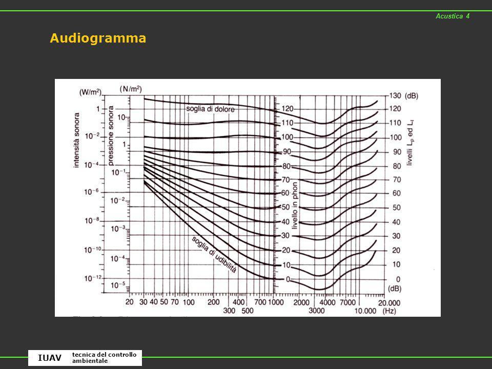 Audiogramma Acustica 4 tecnica del controllo ambientale IUAV