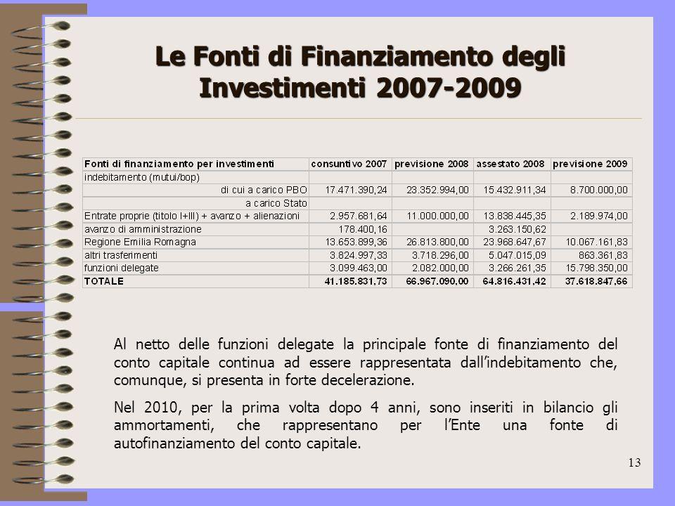13 Le Fonti di Finanziamento degli Investimenti 2007-2009 Al netto delle funzioni delegate la principale fonte di finanziamento del conto capitale continua ad essere rappresentata dallindebitamento che, comunque, si presenta in forte decelerazione.