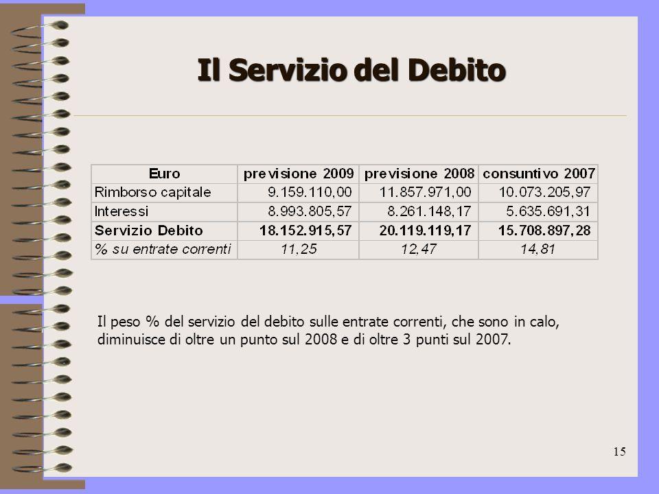 15 Il Servizio del Debito Il peso % del servizio del debito sulle entrate correnti, che sono in calo, diminuisce di oltre un punto sul 2008 e di oltre 3 punti sul 2007.